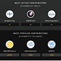 Tweeting Report #WRF2017: Top Tweets, Most Active and Popular Tweeters