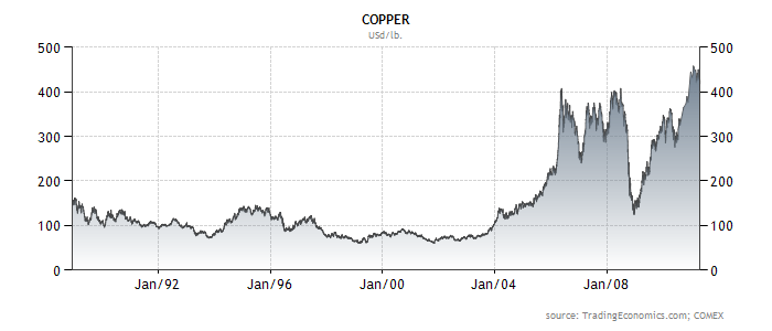 What's ahead for copper stocks?